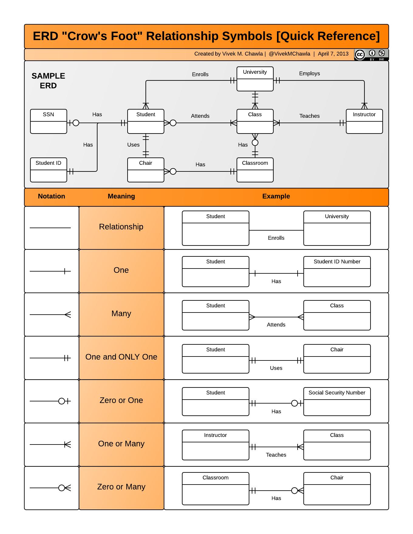 Er Diagram Cheat Sheet