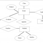 Figure 3 From Er Diagram Based Web Application Testing With Er Diagram For
