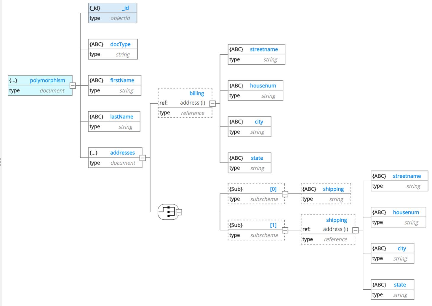 Hackolade: Entity Relationship Diagram throughout Yelp Er Diagram
