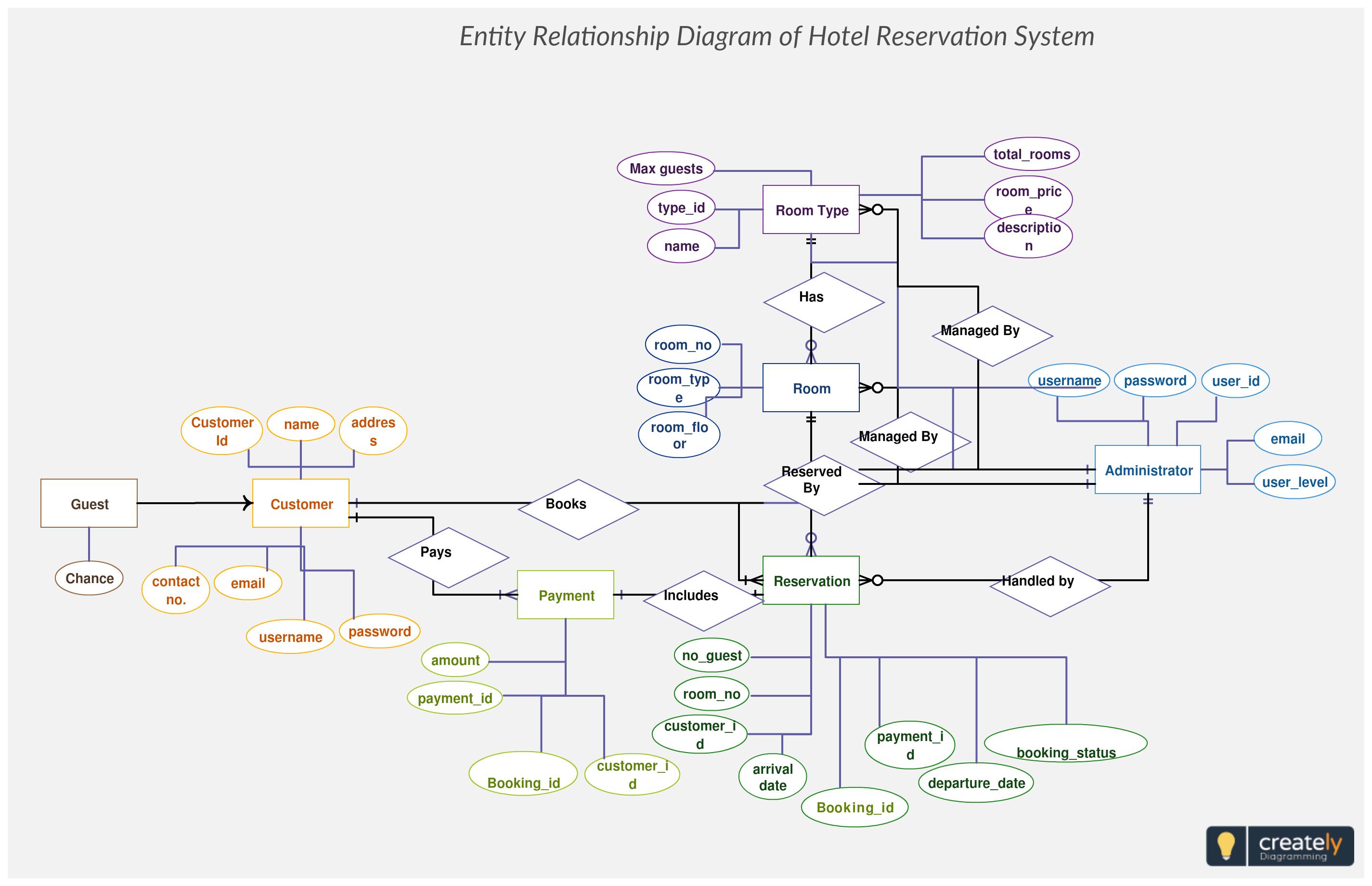 Hotel Reservation System Er Diagram Maps Out The Data Flow within Er Diagram Key
