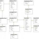 How To Create Er Diagram For Existing Sql Server Database Inside Sql Database Relationship Diagram