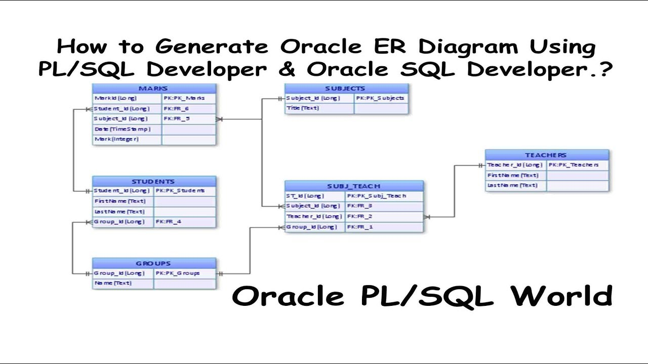 How To Generate Oracle Er Diagrams Using Pl/sql Developer & Oracle Sql  Developer? regarding Er Diagram Junction Table