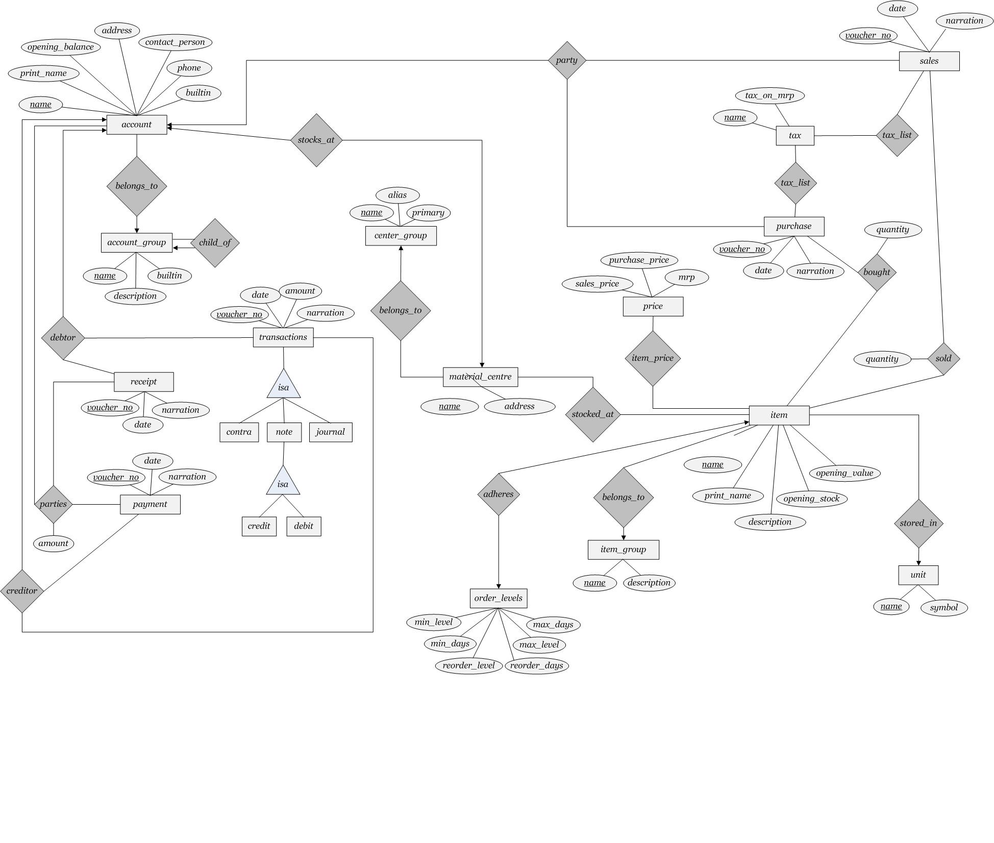 Primary Key In Er Diagram