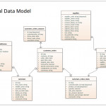 Logical Data Model   Information Engineering Notation Pertaining To Logical Data Model