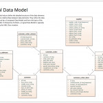 Logical Data Model   Uml Notation | Enterprise Architect Pertaining To Logical Data Model