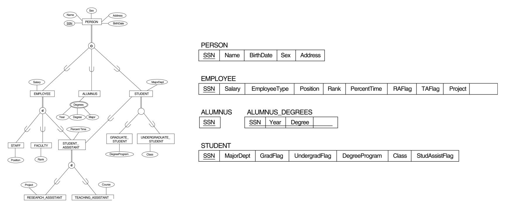 Er Diagram Inheritance