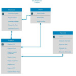 Need Help On My First Er Diagram   Database Administrators With Regard To Er Diagram Not Null