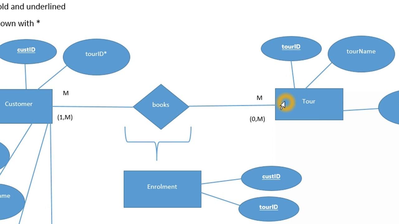 Er Diagram Normalization Normal Forms