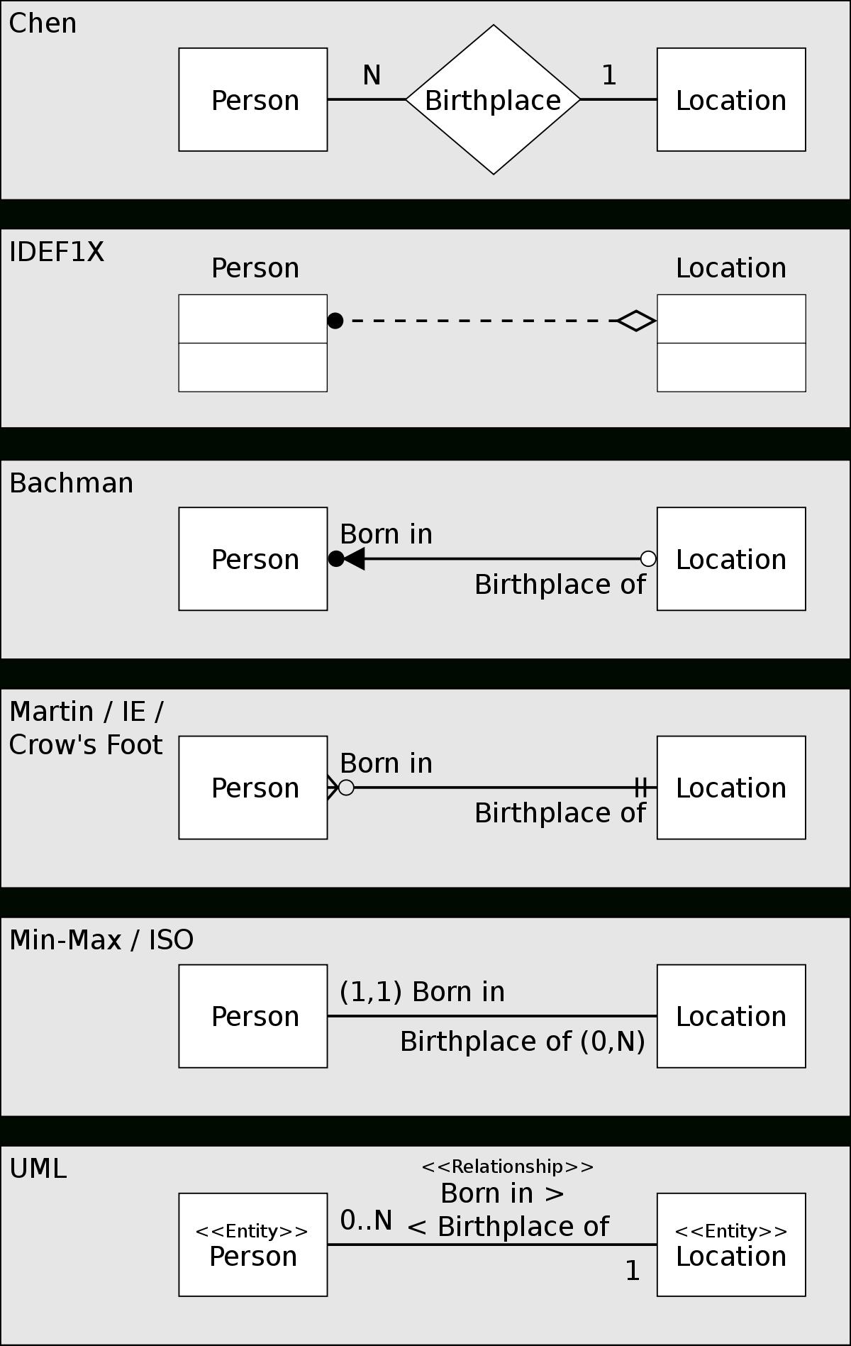 Diagram Er W Zapisie Martina