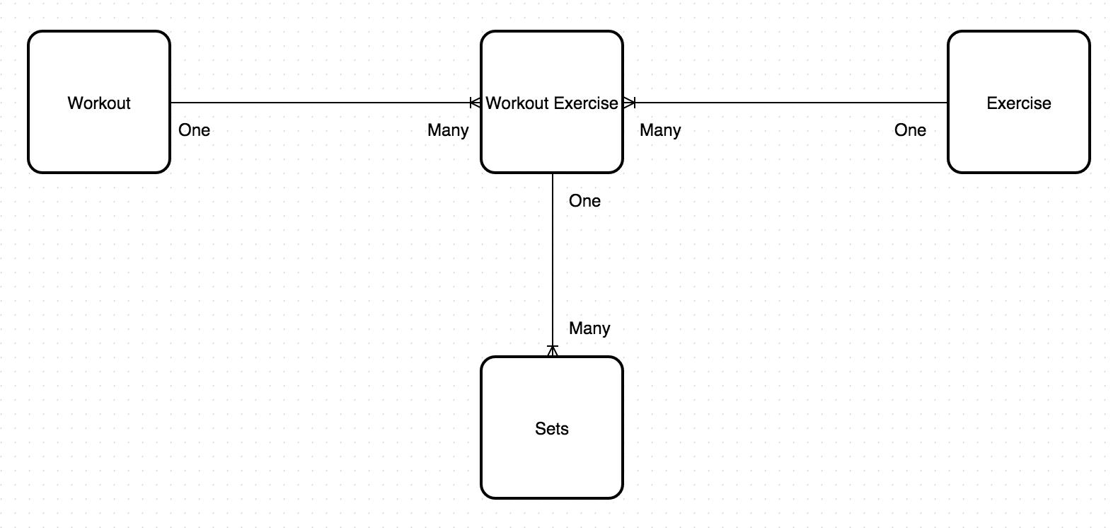 Er Diagram Junction Table