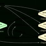 Relational Database Vs Graph Database Model | Neo4J Inside Relational Model Diagram