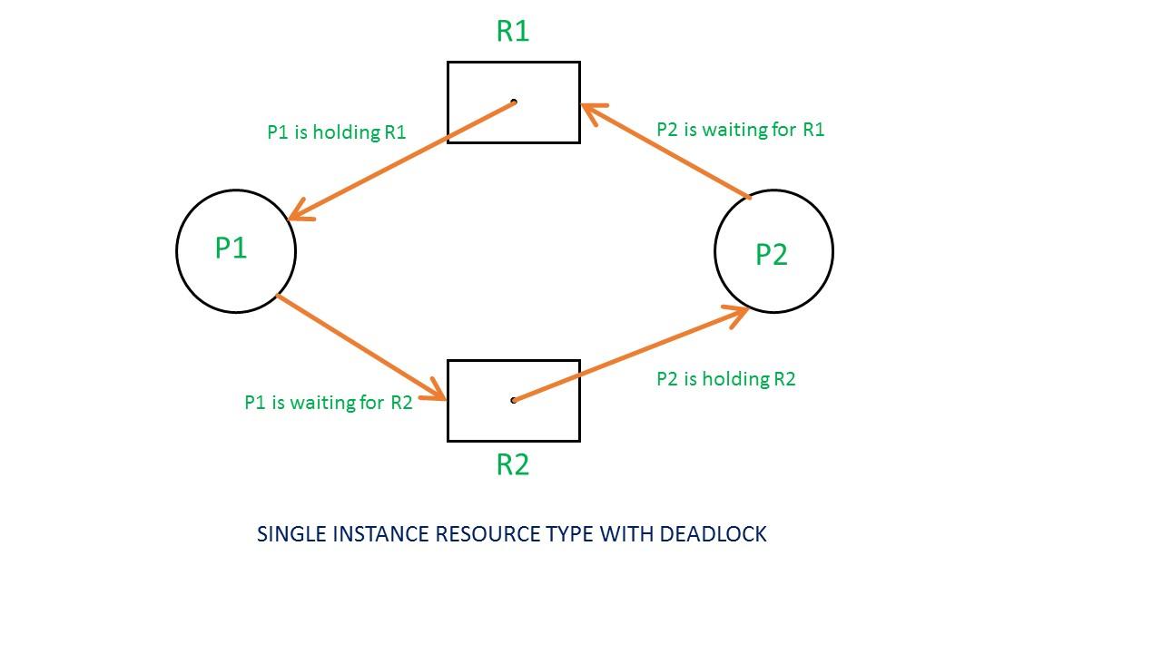 Resource Diagram