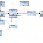 Schema Diagrams For Postgresql | Ejrh Regarding Db Schema Diagram