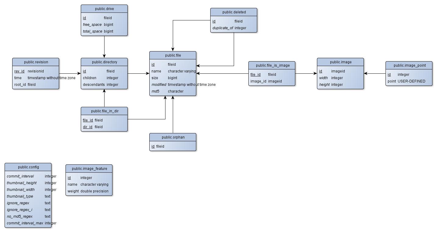 Schema Diagrams For Postgresql | Ejrh regarding Db Schema Diagram