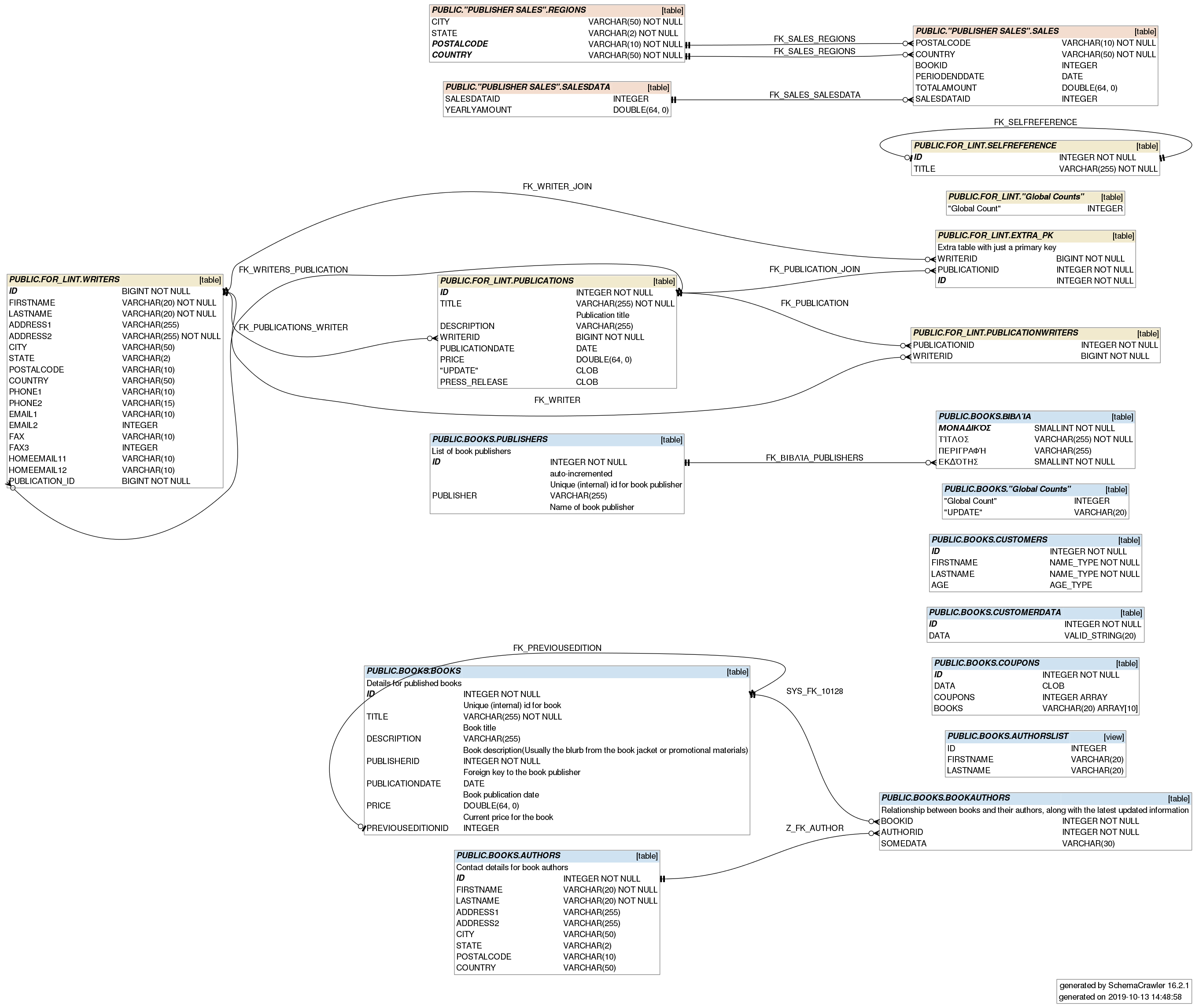 Schemacrawler - Free Database Schema Discovery And intended for Er Diagram Javascript