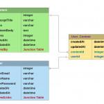 Sequelized Devlab   Laura Lee   Medium With Er Diagram Junction Table