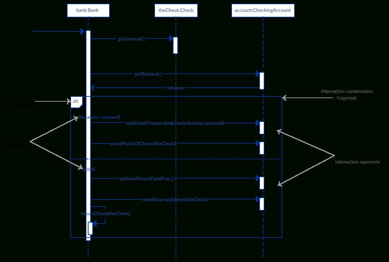 Sequence Diagram Tutorial: Complete Guide With Examples throughout Er Diagram Örnekleri