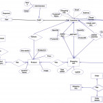 Shopping Cart | Editable Entity Relationship Diagram Throughout Entity Relationship Definition