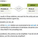 Solved: Consider The E R Diagram Below   The Relational Re Pertaining To Er Diagram Not Null