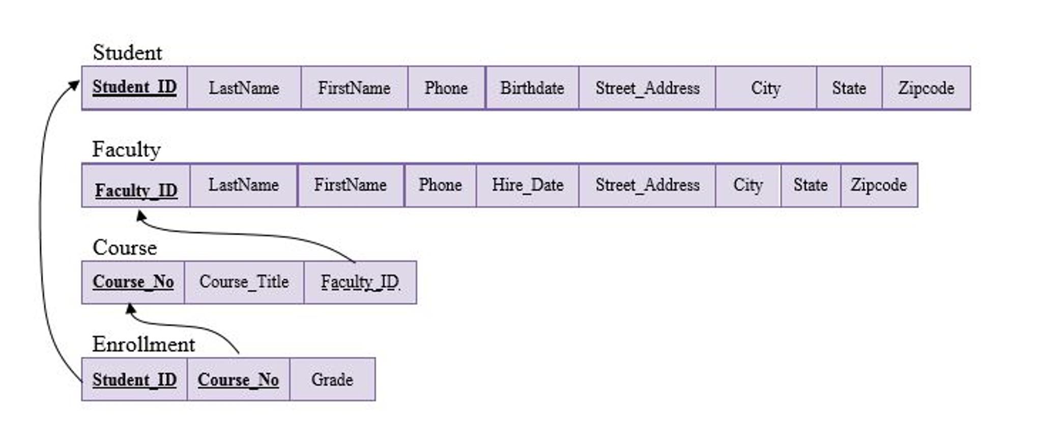Solved: Convert The Er Diagram To Relations. Diagram The L in Er Diagram Underline