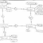 Solved: Using This Er Model Create: 1)A Relational Model T In Relational Model Diagram