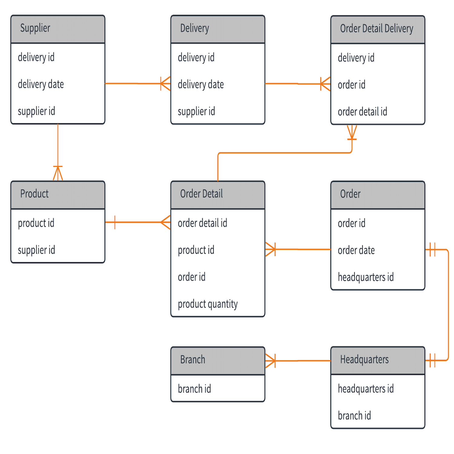 Template: Entity Relationship Diagram – Lucidchart throughout Entity In Er Diagram