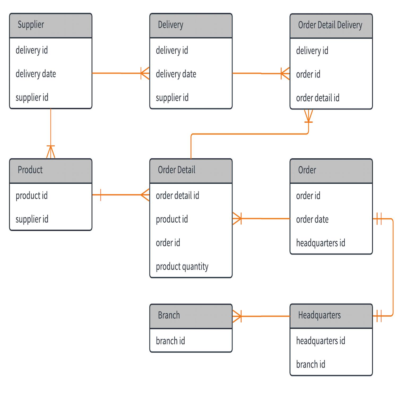 Entity In Er Diagram