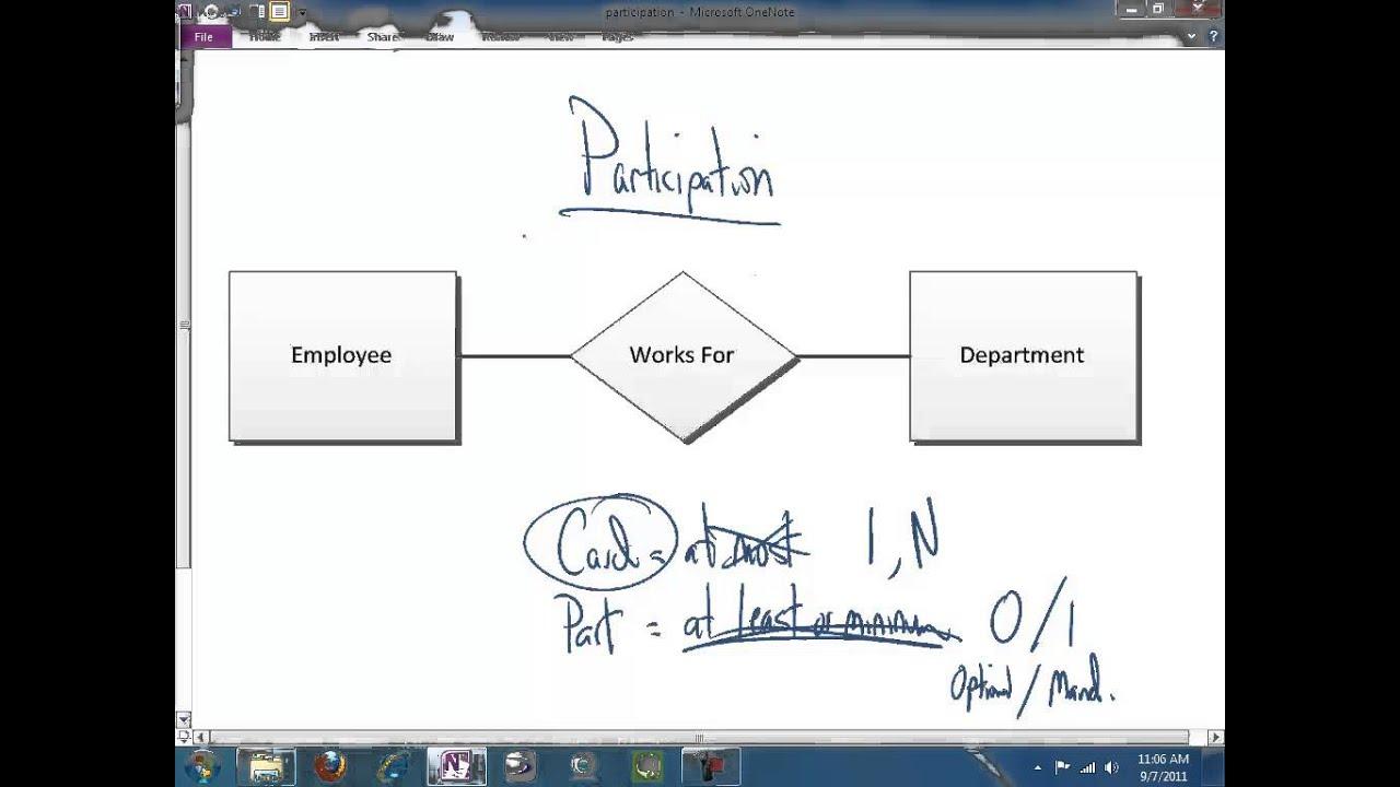 Er Diagram Participation