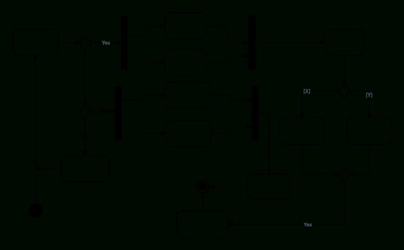 Uml Activity Diagram Tutorial | Lucidchart within Er Diagram Loop