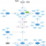 Uml Entity Relationship Diagram For Pos System   The Point Within Er Diagram For Retail Store