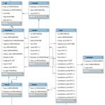 Understanding Arrow Tips In Mysql Workbench Eer Diagram Inside Er Diagram Workbench