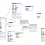 Wdg Programmer's Tip: Database Diagram Hack With Google | Wdg Regarding Db Schema Diagram