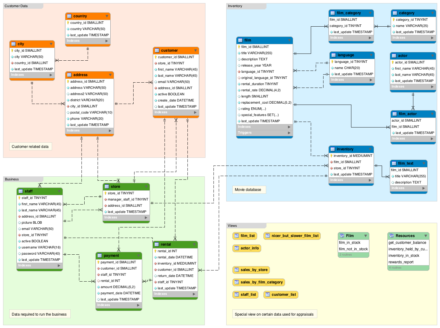 Database Schema Diagram Tutorial