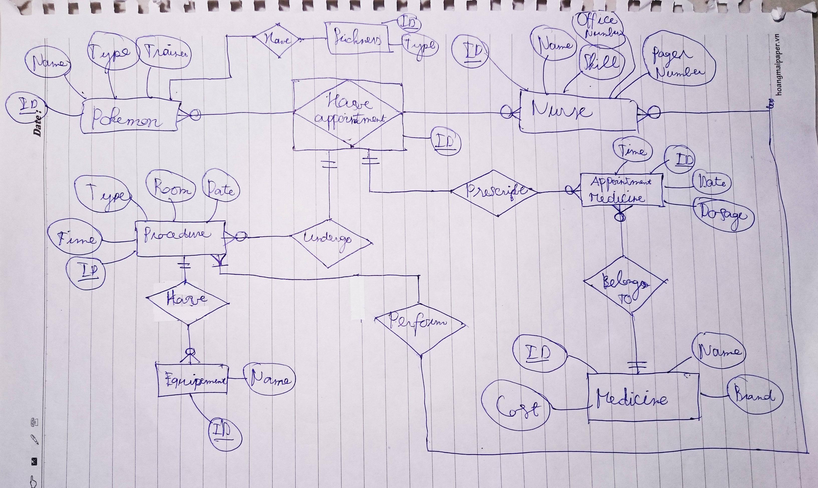 Er Diagram Associative Entity