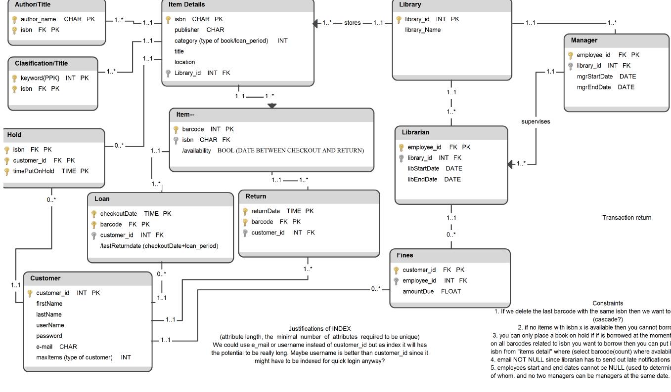 Er Diagram Composite Primary Key