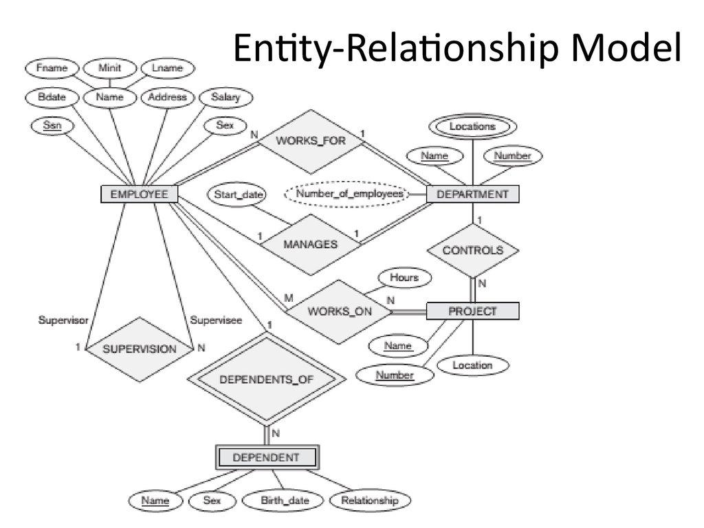Entity Relationship Analysis