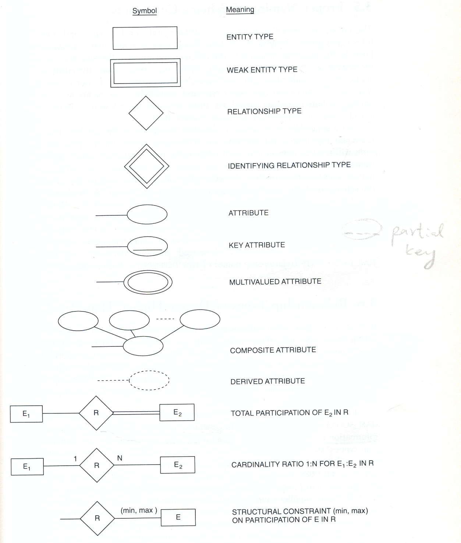 Er Notations In Dbms