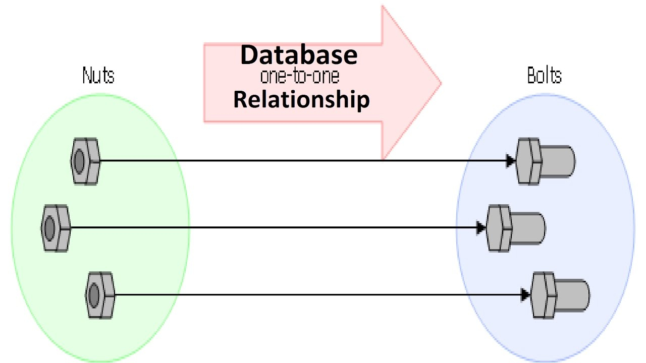 Is A Relationship In Dbms