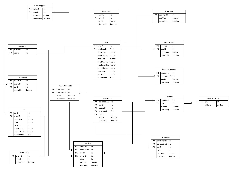 Database Design Erd
