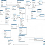 Domain Model / Entity Relationship Diagram (Erd) | Data Flow Pertaining To Entity Relationship Diagram Example With Explanation