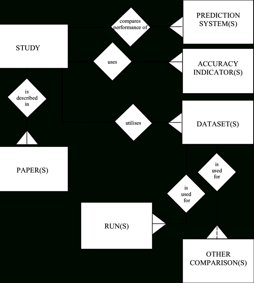 Er Diagram Generalisation Is Represented By