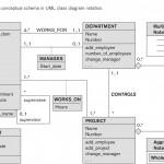 Entity Relationship Modeling Within Er Diagram 0 1
