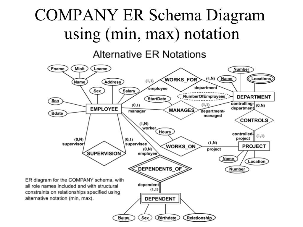 Er Diagram Min Max Notation