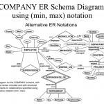 Erd Examples Throughout Er Diagram 0 1