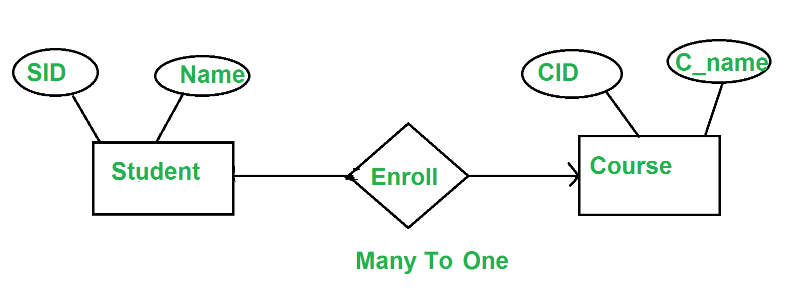 Er Diagram Many To One Relationship