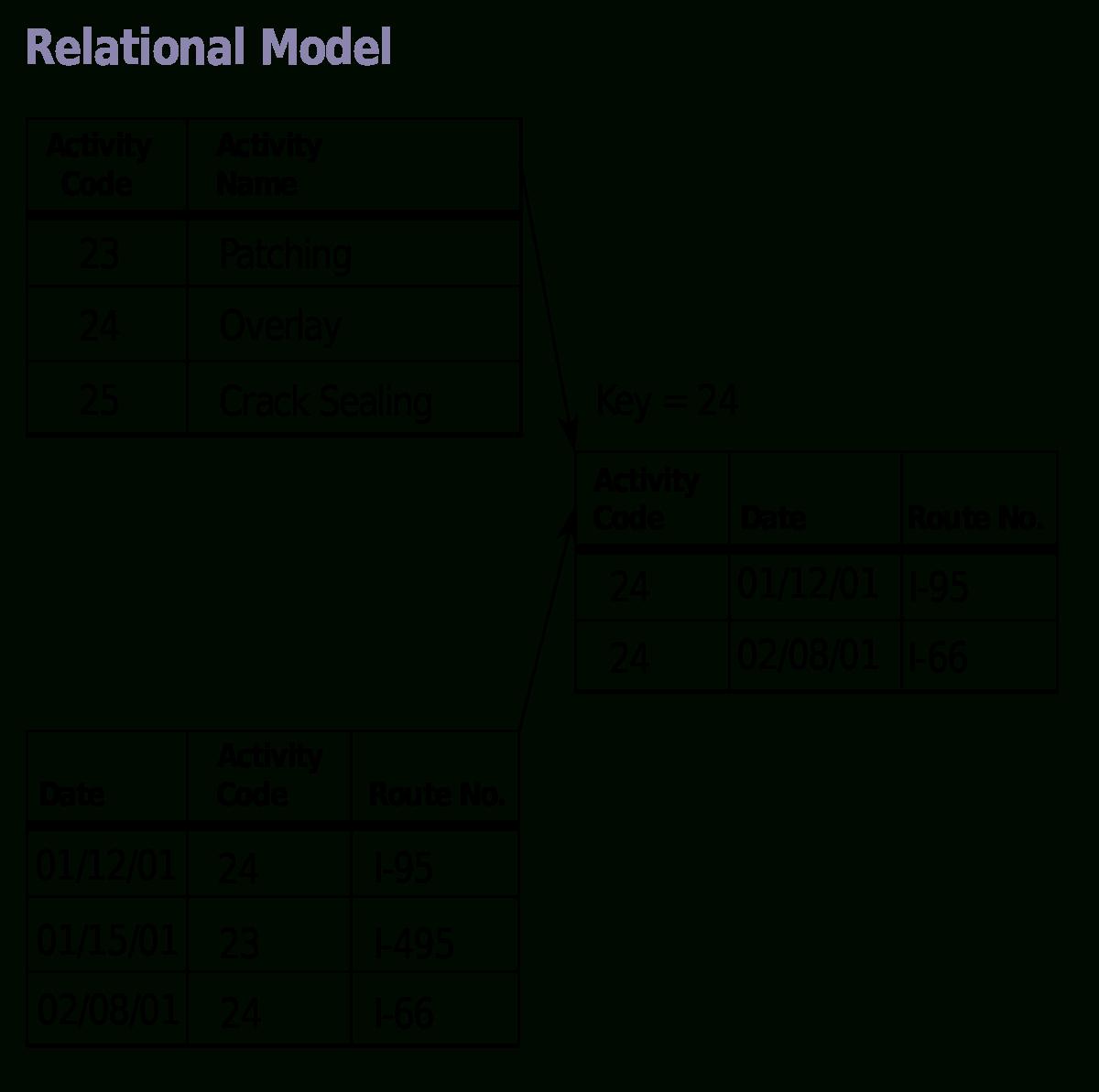 Relational Database Model Diagram