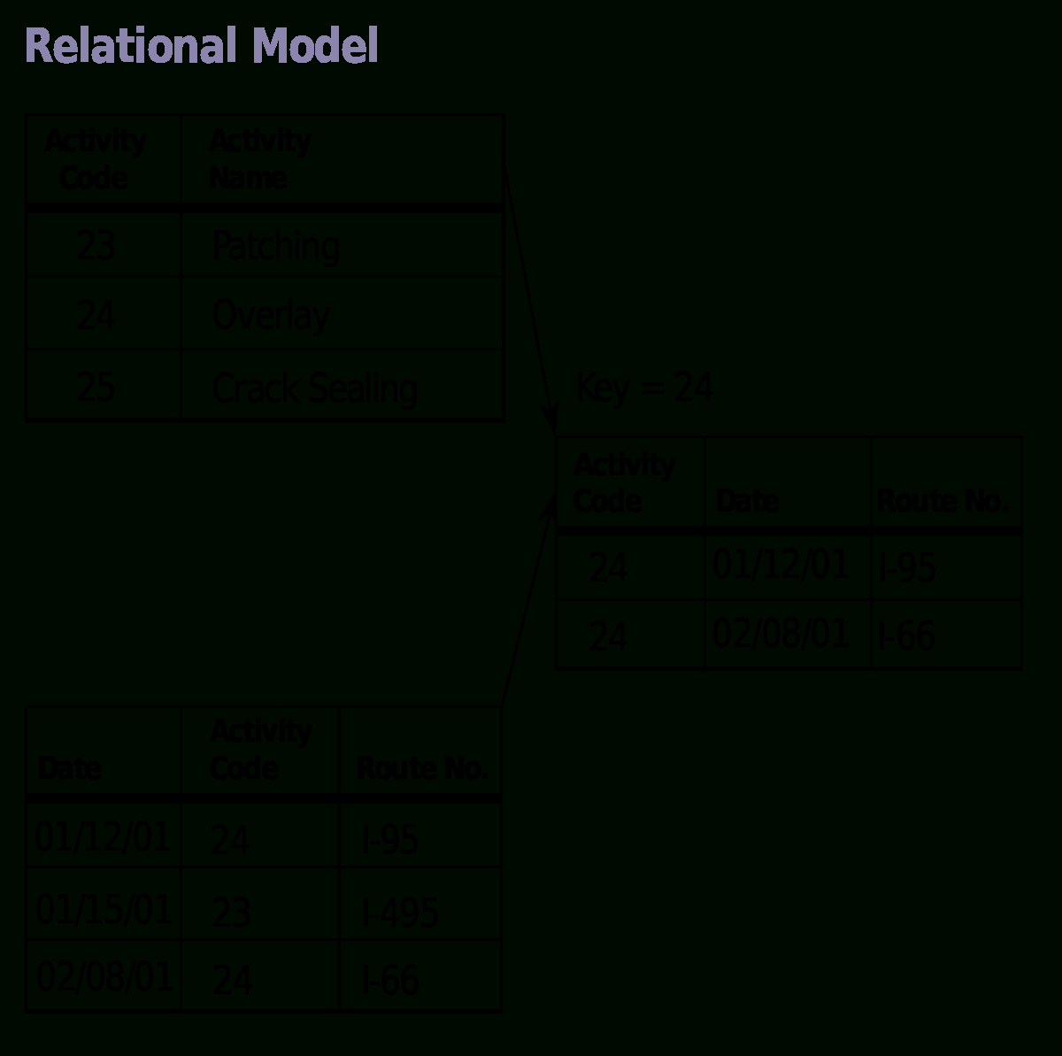 Relational Data Model Diagram
