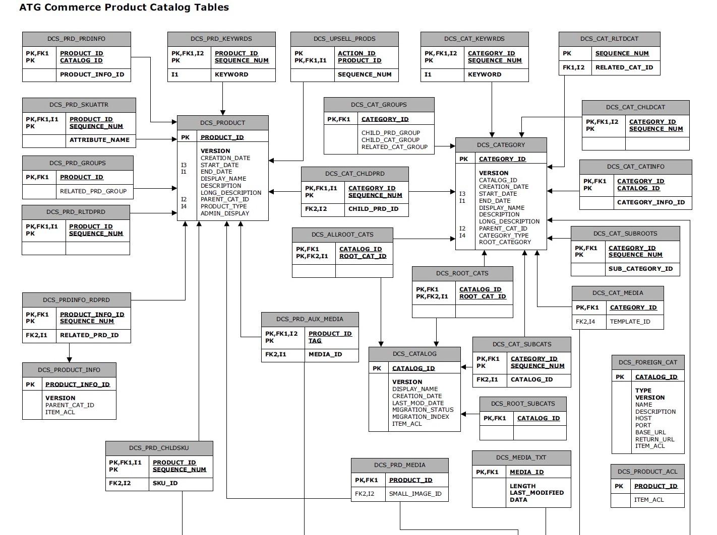 Database Table Relationship Diagram