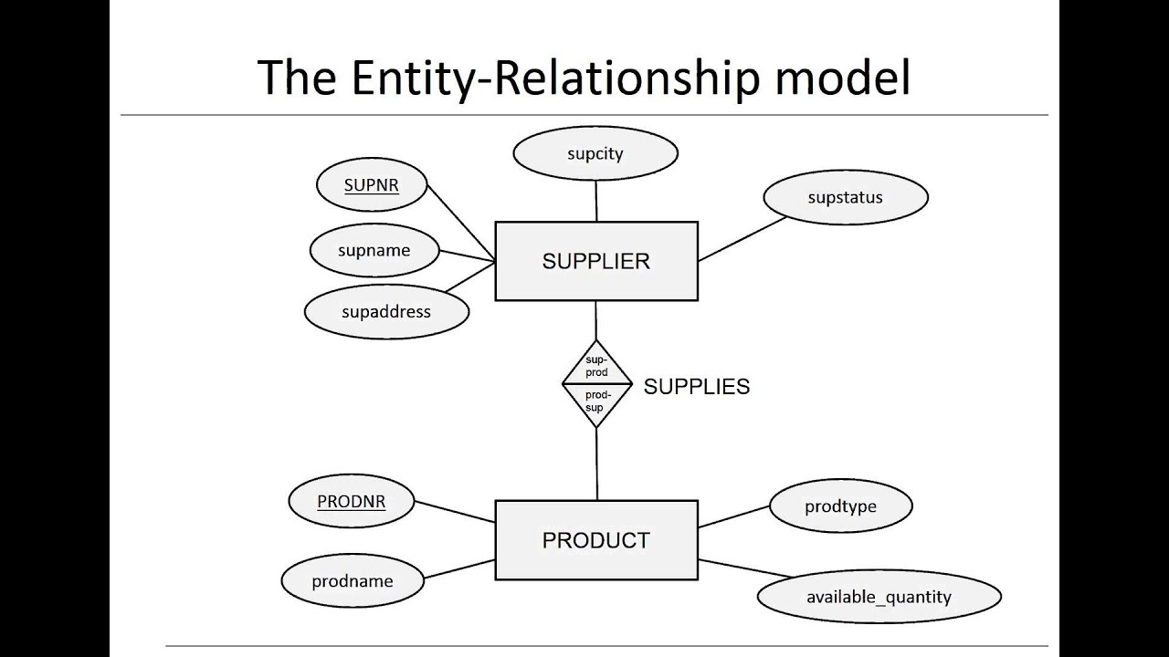 Data Modeling Using Entity Relationship Model