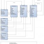 Entity Relationship Diagram | Drupal For Drupal 8 Er Diagram